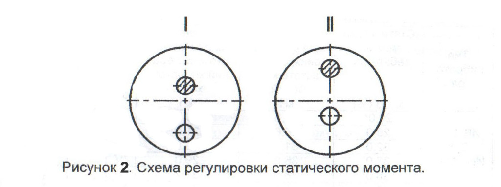 regulirovka_debalansov_vibratory_2